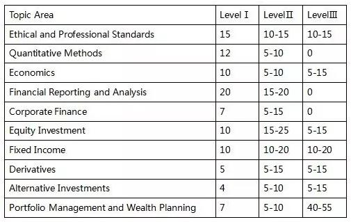 CFA和FRM考试,CFA FRM备考,CFA知识点