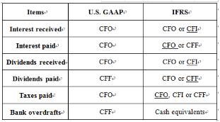 CFA考试难点解答,cfa考试GAAP考点,cfa考试IFRS