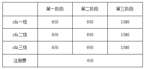 CFA三级考试报名费用